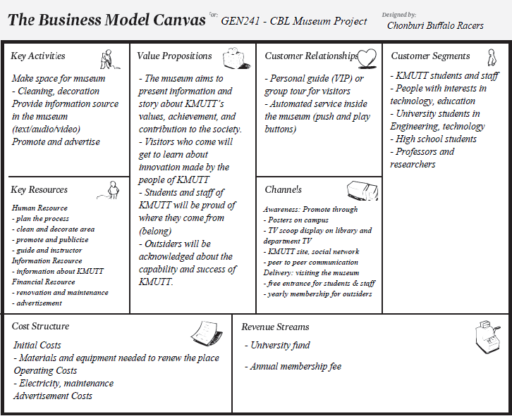 kfc value proposition Kfc – business model canvas key partnership key activities value proposition customer customer relationship segment • local marketing • standar • logistic mgmt personal fast food • franchise.